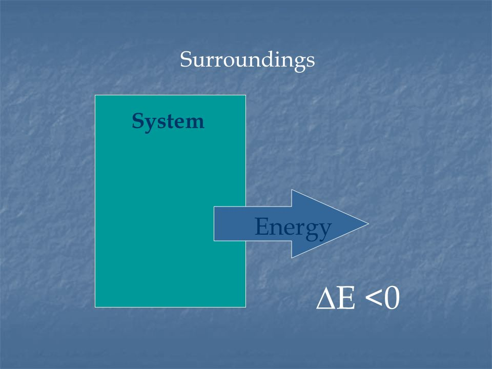 System Surroundings Energy E <0