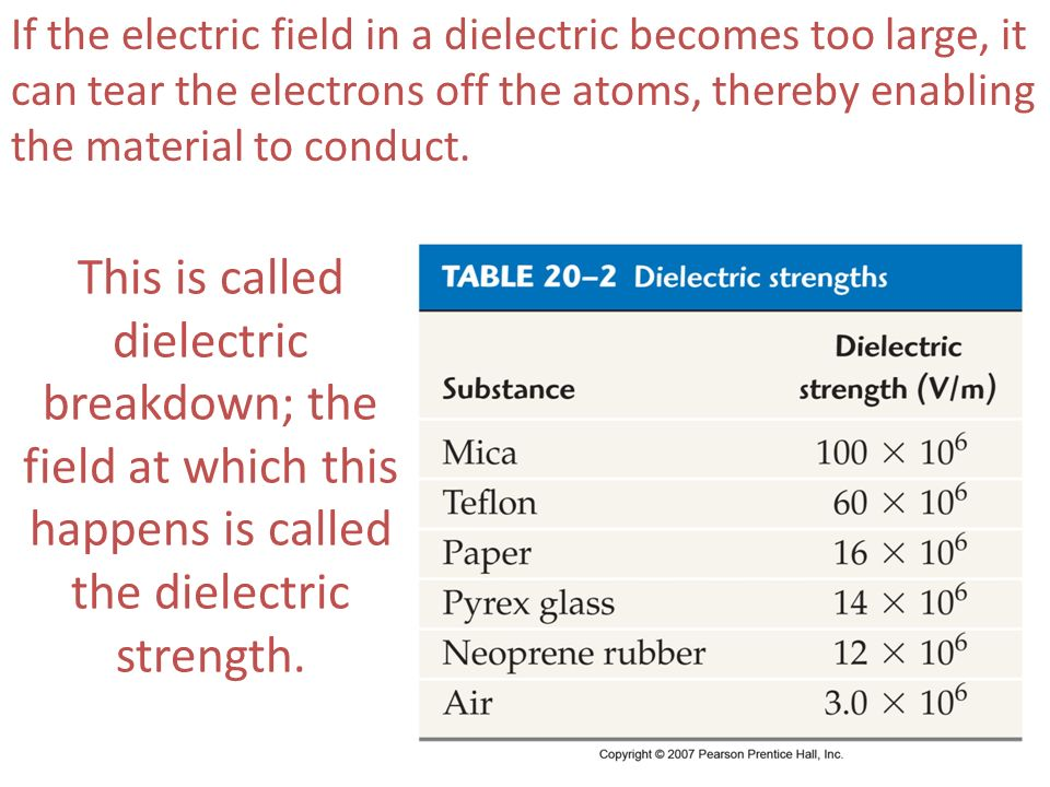If the electric field in a dielectric becomes too large, it can tear the electrons off the atoms, thereby enabling the material to conduct. This is ca