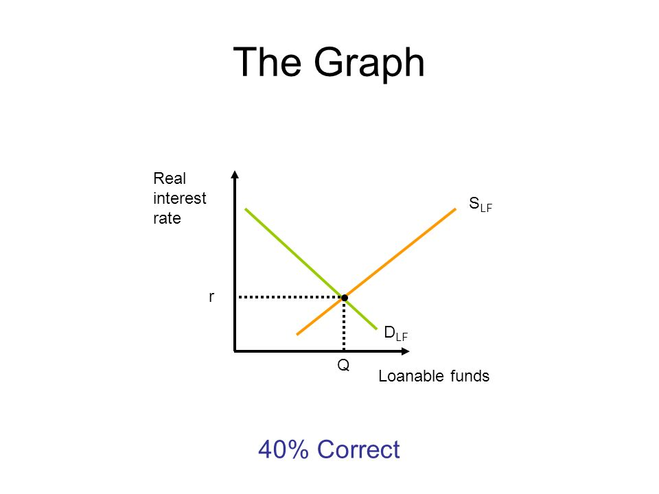 The Graph Real interest rate Loanable funds D LF S LF r Q 40% Correct