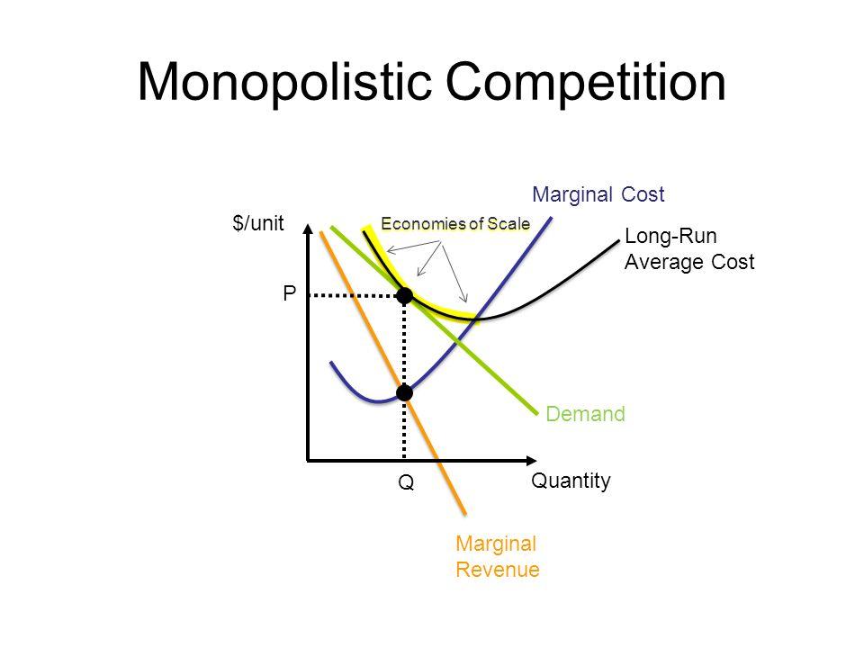 Monopolistic Competition $/unit Marginal Revenue Demand Marginal Cost P Q Quantity Long-Run Average Cost Economies of Scale