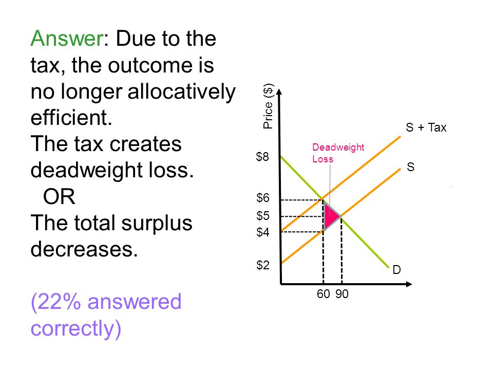 Answer: Due to the tax, the outcome is no longer allocatively efficient. The tax creates deadweight loss. OR The total surplus decreases. (22% answere