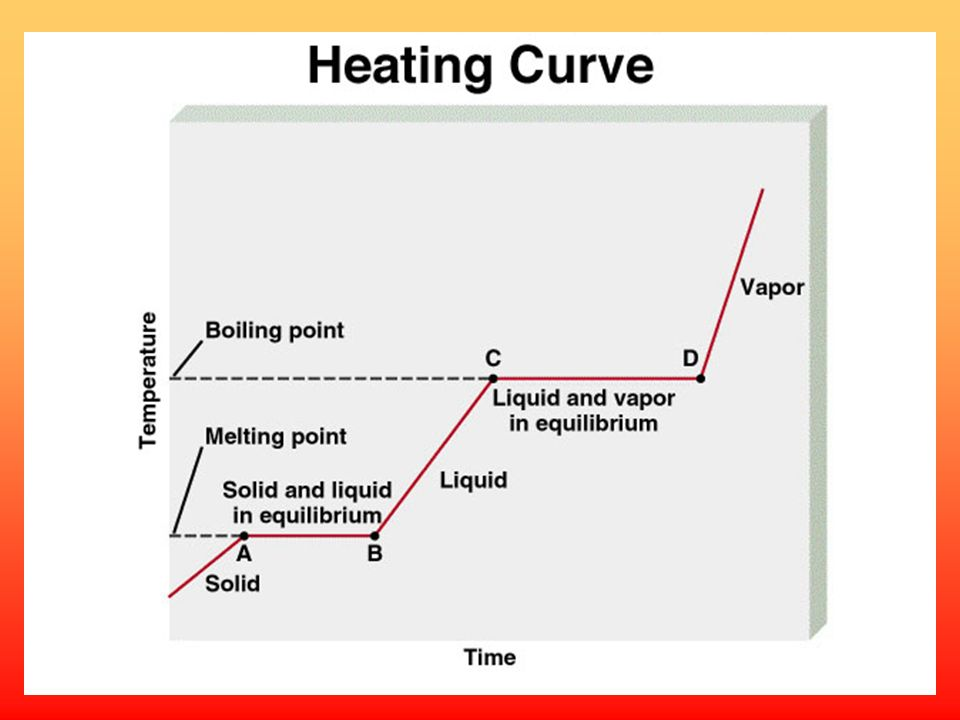 Molar heat of fusion ( H fus ) is the energy required to melt 1 mole of a solid substance.