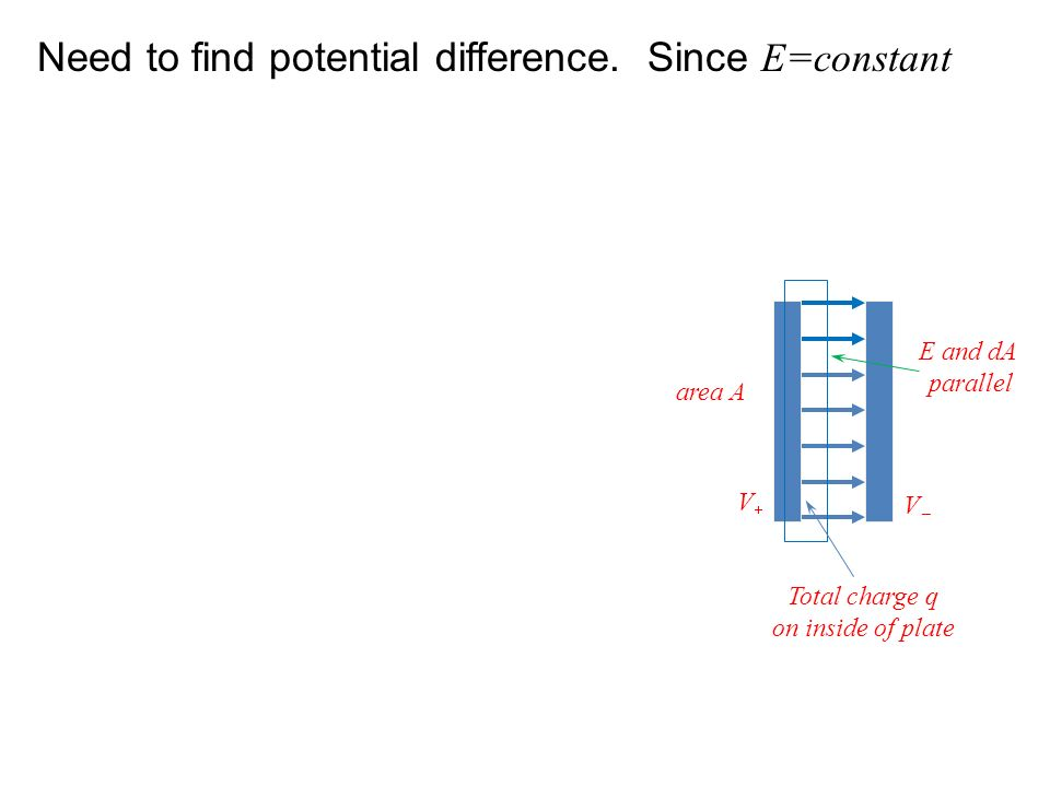 Need to find potential difference. Since E=constant Total charge q on inside of plate E and dA parallel V V area A
