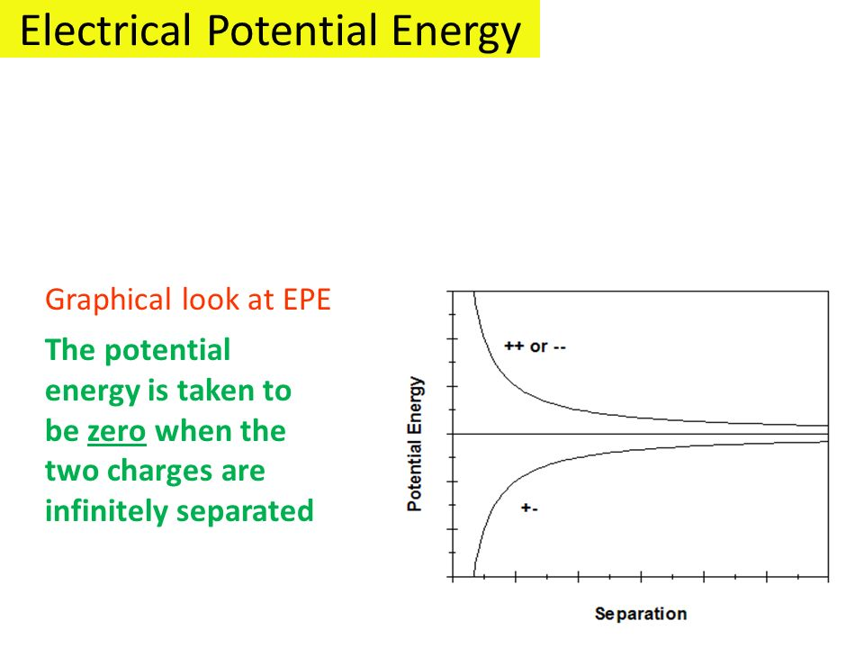 Electrical Potential Energy Graphical look at EPE The potential energy is taken to be zero when the two charges are infinitely separated