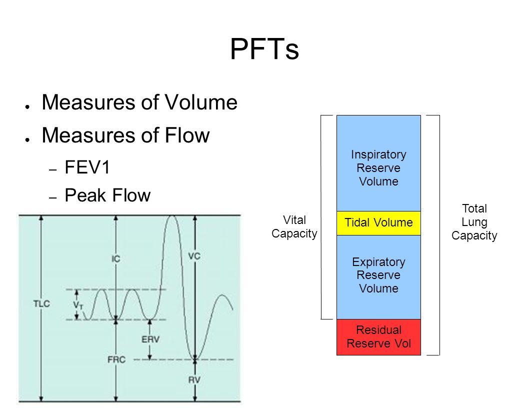 PFTs Measures of Volume Measures of Flow – FEV1 – Peak Flow Inspiratory Reserve Volume Expiratory Reserve Volume Residual Reserve Vol Tidal Volume Tot