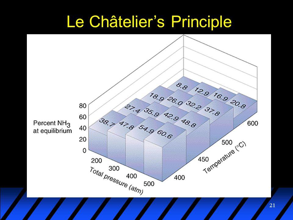 21 Le Châteliers Principle