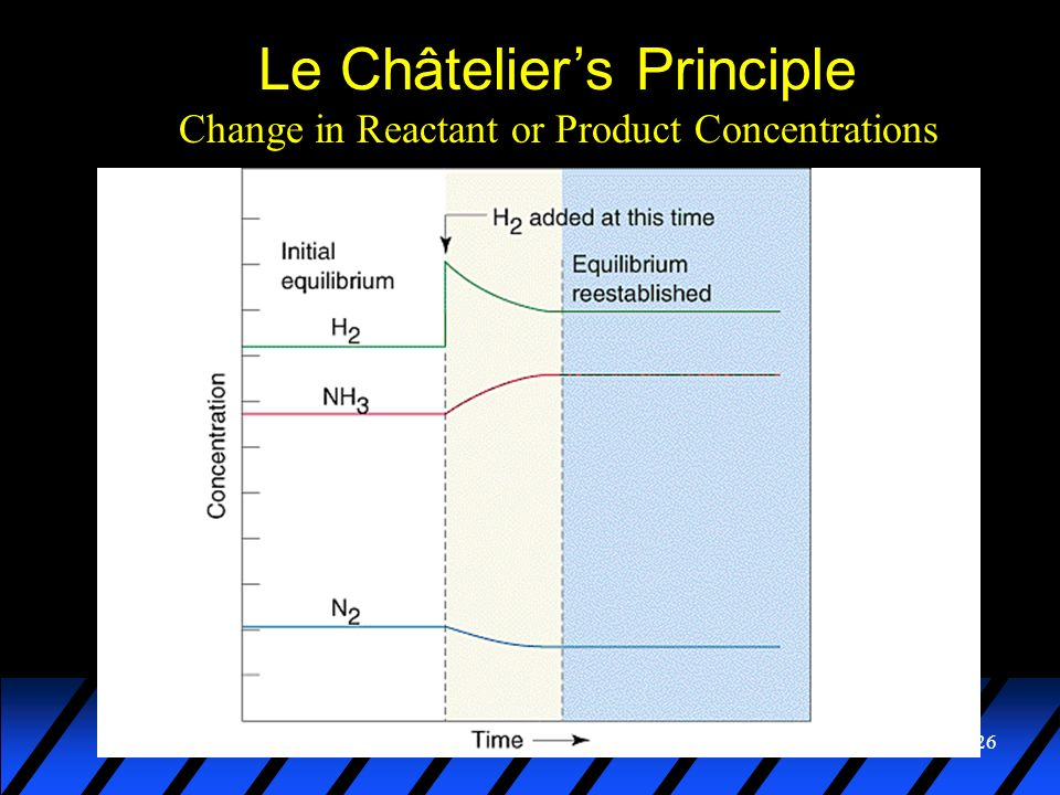 26 Change in Reactant or Product Concentrations Le Châteliers Principle