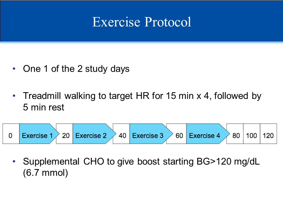 Exercise Protocol One 1 of the 2 study days Treadmill walking to target HR for 15 min x 4, followed by 5 min rest Supplemental CHO to give boost start