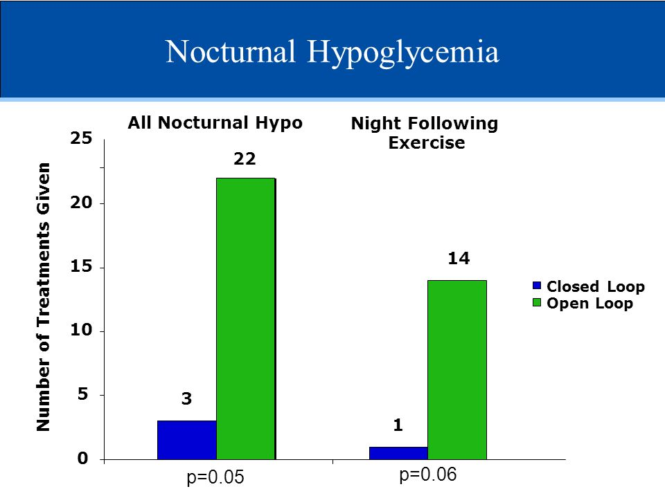 Nocturnal Hypoglycemia Closed Loop Open Loop 0 5 10 15 20 25 3 22 All Nocturnal Hypo Number of Treatments Given p=0.05 1 14 Night Following Exercise p