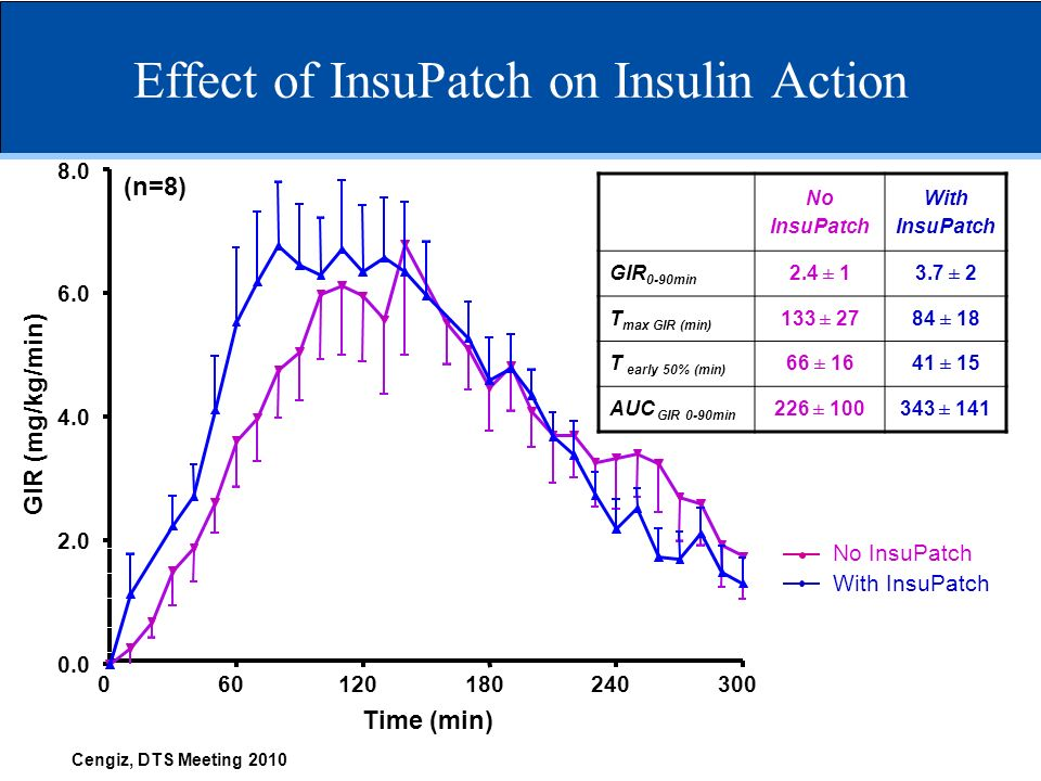 Effect of InsuPatch on Insulin Action Time (min) GIR (mg/kg/min) No InsuPatch With InsuPatch Cengiz, DTS Meeting 2010 (n=8) No InsuPatch With InsuPatc