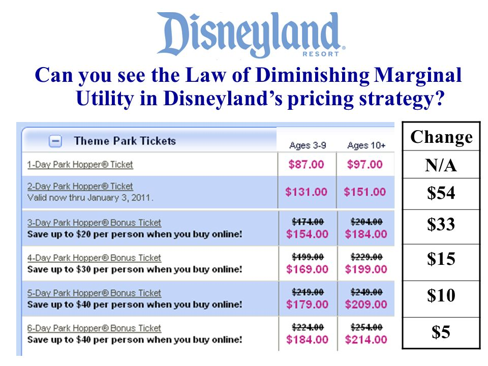 Change N/A $54 $33 $15 $10 $5 Can you see the Law of Diminishing Marginal Utility in Disneylands pricing strategy?