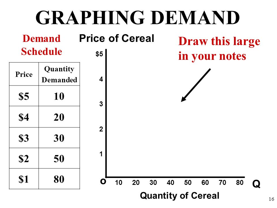 GRAPHING DEMAND Q o $5 4 3 2 1 Price of Cereal Quantity of Cereal Demand Schedule 10 20 30 40 50 60 70 80 Draw this large in your notes 16 Price Quant