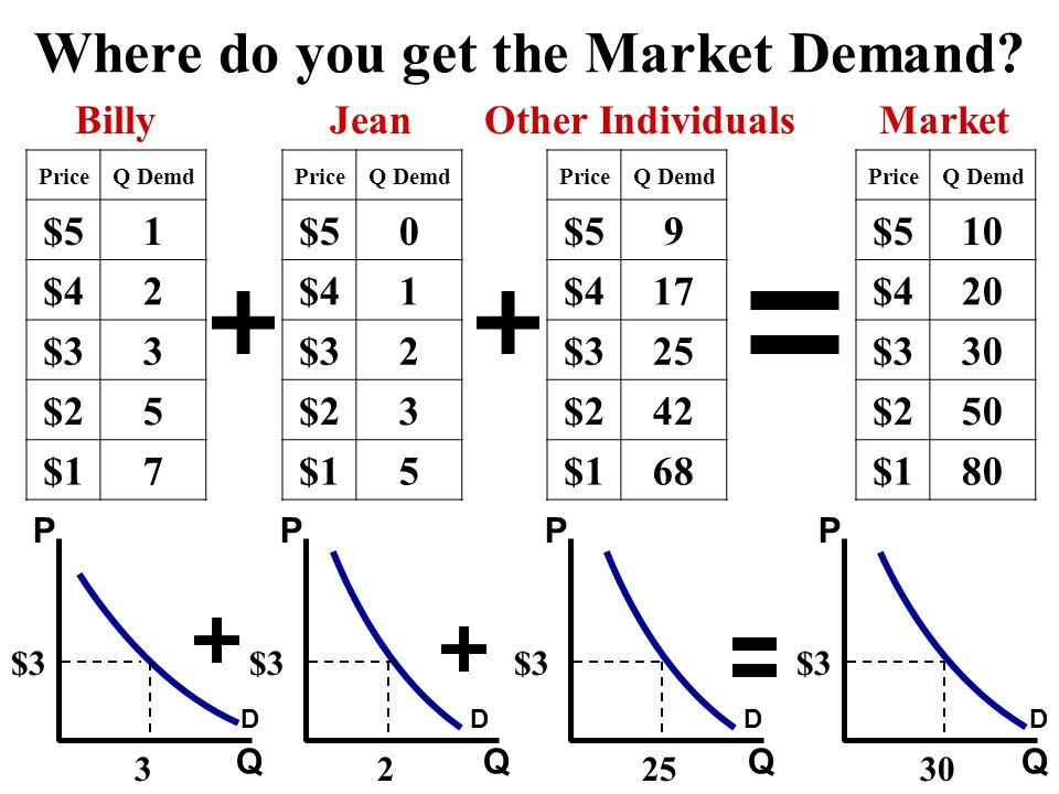 Where do you get the Market Demand? Q Billy PriceQ Demd $51 $42 $33 $25 $17 JeanOther Individuals PriceQ Demd $50 $41 $32 $23 $15 PriceQ Demd $59 $417
