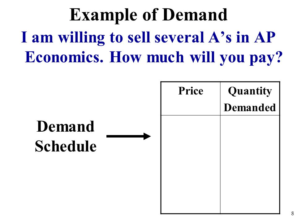 Example of Demand I am willing to sell several As in AP Economics. How much will you pay? PriceQuantity Demanded Demand Schedule 8
