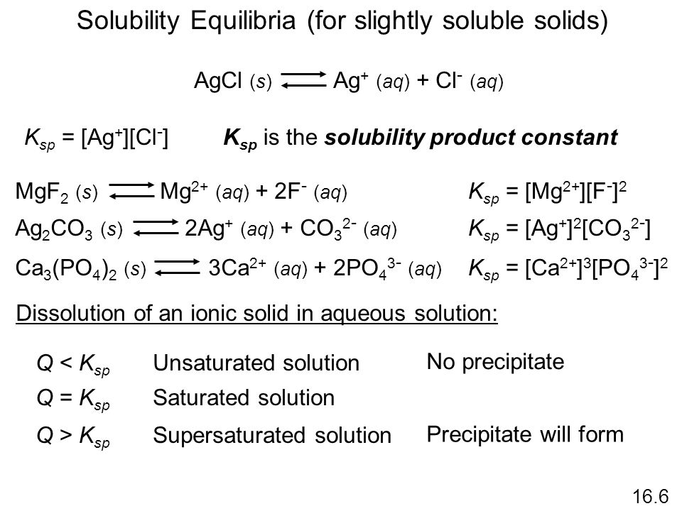 Solubility Equilibria (for slightly soluble solids) 16.6 AgCl (s) Ag + (aq) + Cl - (aq) K sp = [Ag + ][Cl - ]K sp is the solubility product constant MgF 2 (s) Mg 2+ (aq) + 2F - (aq) K sp = [Mg 2+ ][F - ] 2 Ag 2 CO 3 (s) 2Ag + (aq) + CO 3 2 - (aq) K sp = [Ag + ] 2 [CO 3 2 - ] Ca 3 (PO 4 ) 2 (s) 3Ca 2+ (aq) + 2PO 4 3 - (aq) K sp = [Ca 2+ ] 3 [PO 4 3 - ] 2 Dissolution of an ionic solid in aqueous solution: Q = K sp Saturated solution Q < K sp Unsaturated solution No precipitate Q > K sp Supersaturated solution Precipitate will form