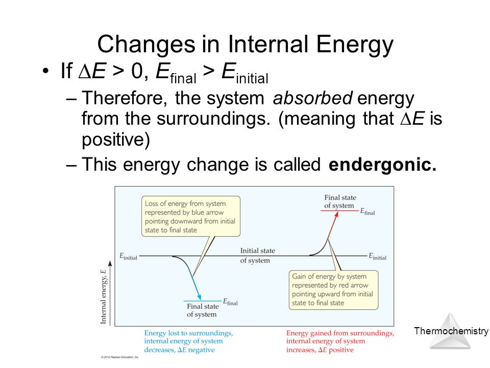 Thermochemistry © 2012 Pearson Education, Inc. Changes in Internal Energy If E > 0, E final > E initial –Therefore, the system absorbed energy from th