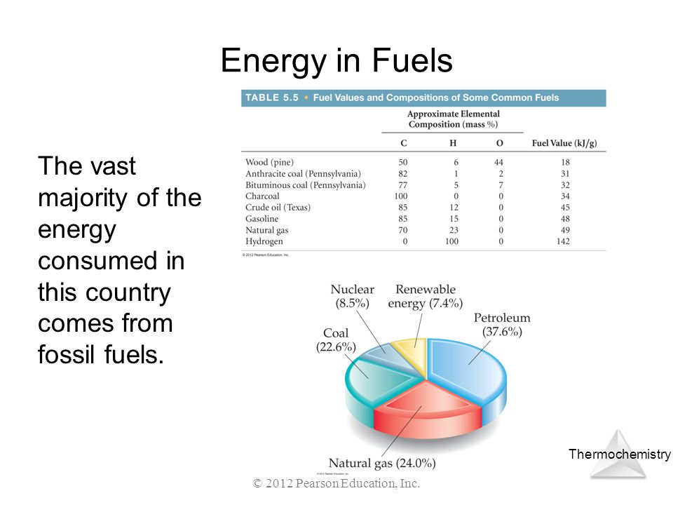 Thermochemistry © 2012 Pearson Education, Inc. Energy in Fuels The vast majority of the energy consumed in this country comes from fossil fuels.