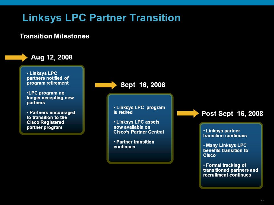 15 Linksys LPC Partner Transition Transition Milestones Aug 12, 2008 Linksys LPC partners notified of program retirement LPC program no longer accepting new partners Partners encouraged to transition to the Cisco Registered partner program Sept 16, 2008 Linksys LPC program is retired Linksys LPC assets now available on Ciscos Partner Central Partner transition continues Post Sept 16, 2008 Linksys partner transition continues Many Linksys LPC benefits transition to Cisco Formal tracking of transitioned partners and recruitment continues
