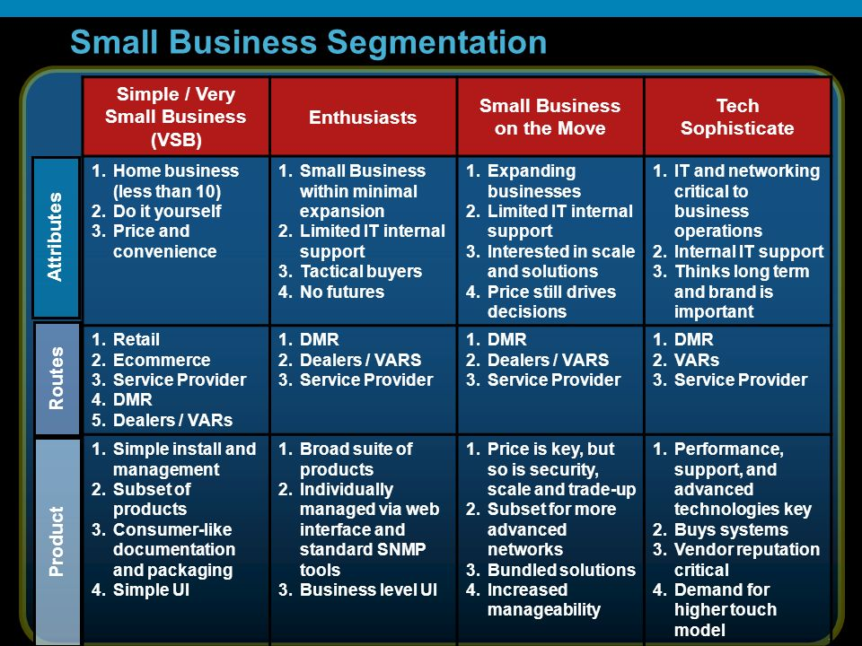 20 Small Business Segmentation Simple / Very Small Business (VSB) Enthusiasts Small Business on the Move Tech Sophisticate 1.Home business (less than 10) 2.Do it yourself 3.Price and convenience 1.Small Business within minimal expansion 2.Limited IT internal support 3.Tactical buyers 4.No futures 1.Expanding businesses 2.Limited IT internal support 3.Interested in scale and solutions 4.Price still drives decisions 1.IT and networking critical to business operations 2.Internal IT support 3.Thinks long term and brand is important 1.Retail 2.Ecommerce 3.Service Provider 4.DMR 5.Dealers / VARs 1.DMR 2.Dealers / VARS 3.Service Provider 1.DMR 2.Dealers / VARS 3.Service Provider 1.DMR 2.VARs 3.Service Provider 1.Simple install and management 2.Subset of products 3.Consumer-like documentation and packaging 4.Simple UI 1.Broad suite of products 2.Individually managed via web interface and standard SNMP tools 3.Business level UI 1.Price is key, but so is security, scale and trade-up 2.Subset for more advanced networks 3.Bundled solutions 4.Increased manageability 1.Performance, support, and advanced technologies key 2.Buys systems 3.Vendor reputation critical 4.Demand for higher touch model Attributes Routes Product