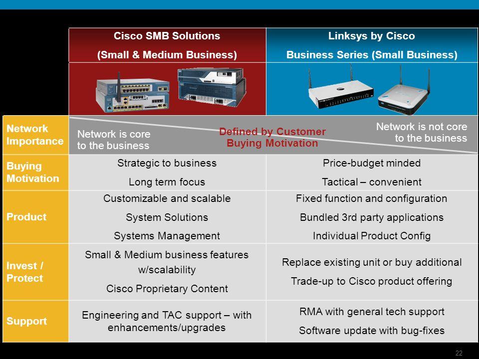 22 Cisco SMB Solutions (Small & Medium Business) Linksys by Cisco Business Series (Small Business) Network Importance Buying Motivation Strategic to b