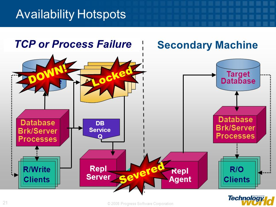© 2008 Progress Software Corporation 21 Availability Hotspots Secondary Machine Repl Agent Database Brk/Server Processes Target Database R/O Clients R
