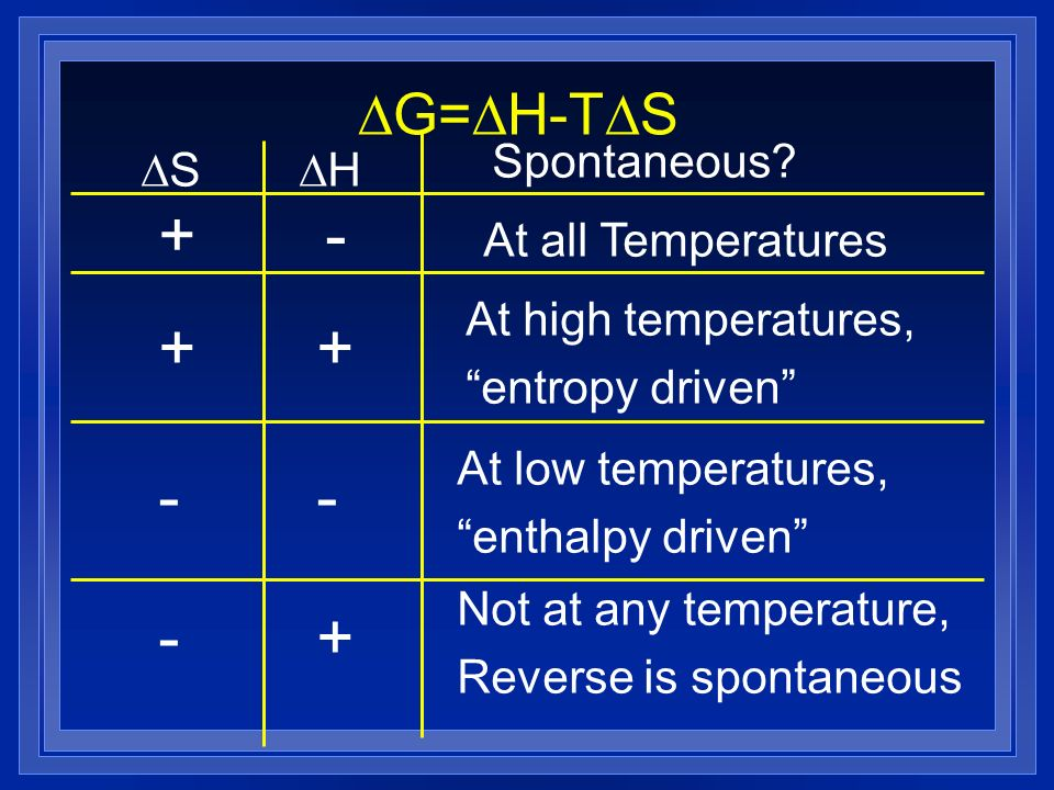 G= H-T S H S Spontaneous? +- At all Temperatures ++ At high temperatures, entropy driven -- At low temperatures, enthalpy driven +- Not at any tempera