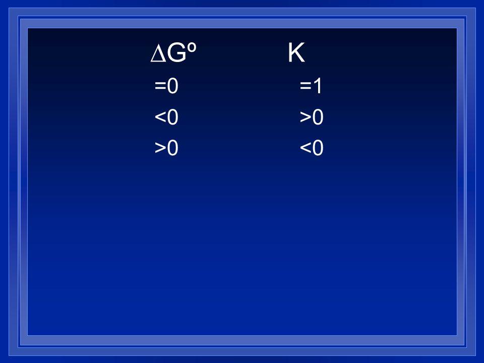Gº K =0=1 0 >0<0