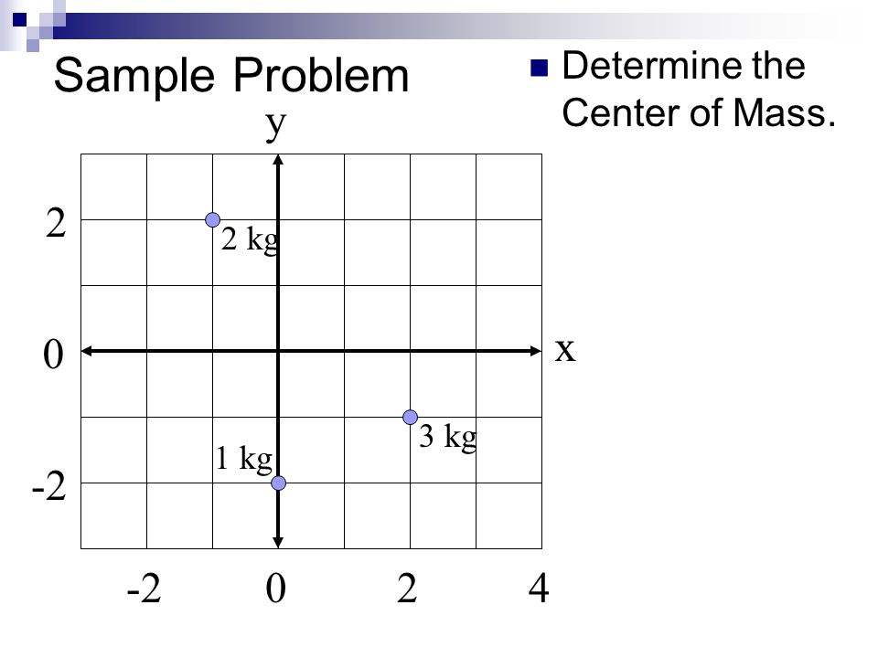 Sample Problem Determine the Center of Mass. 24-20 0 2 x y 2 kg 3 kg 1 kg