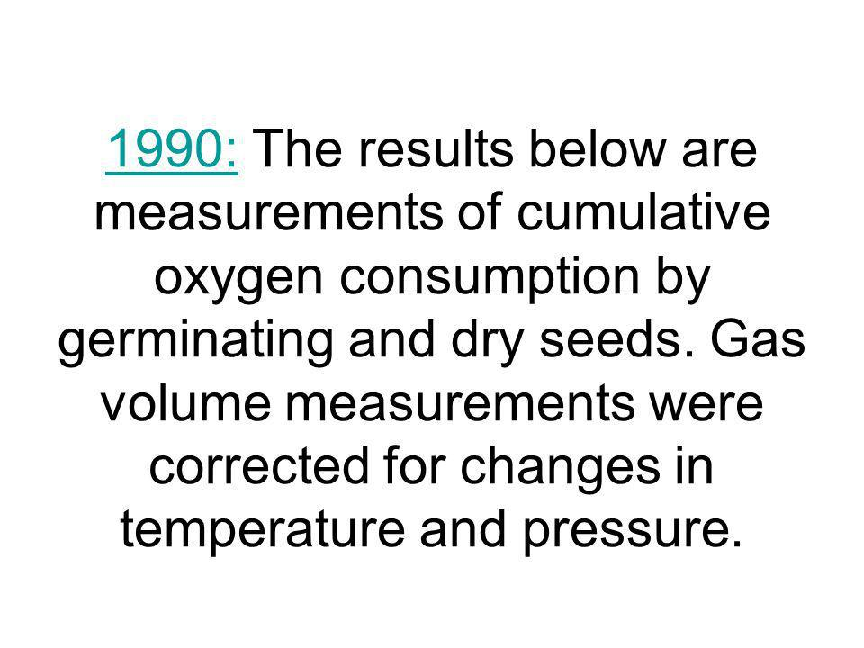 1990:1990: The results below are measurements of cumulative oxygen consumption by germinating and dry seeds. Gas volume measurements were corrected fo