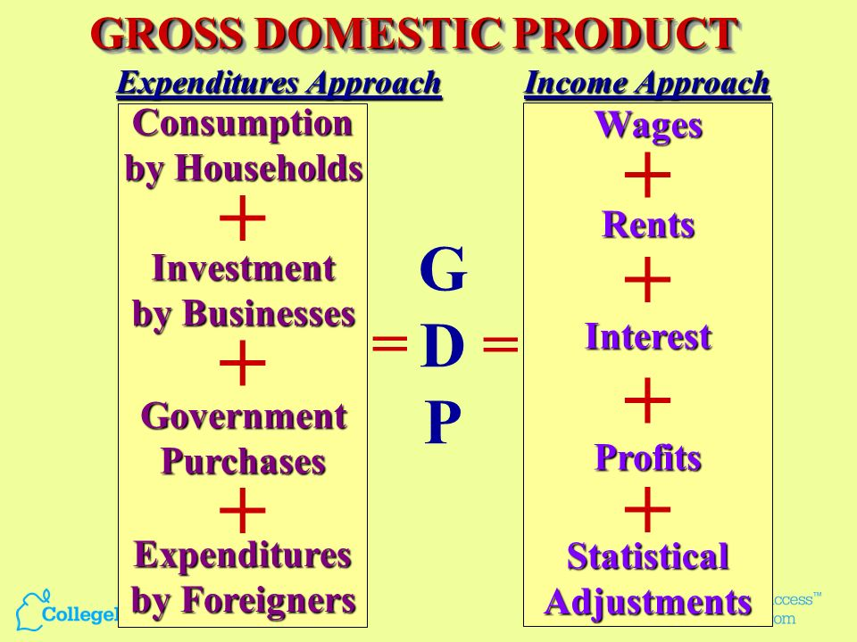 GROSS DOMESTIC PRODUCT Market Value of the total goods and services produced within the boundaries of the US whether by Americans or foreigners in one