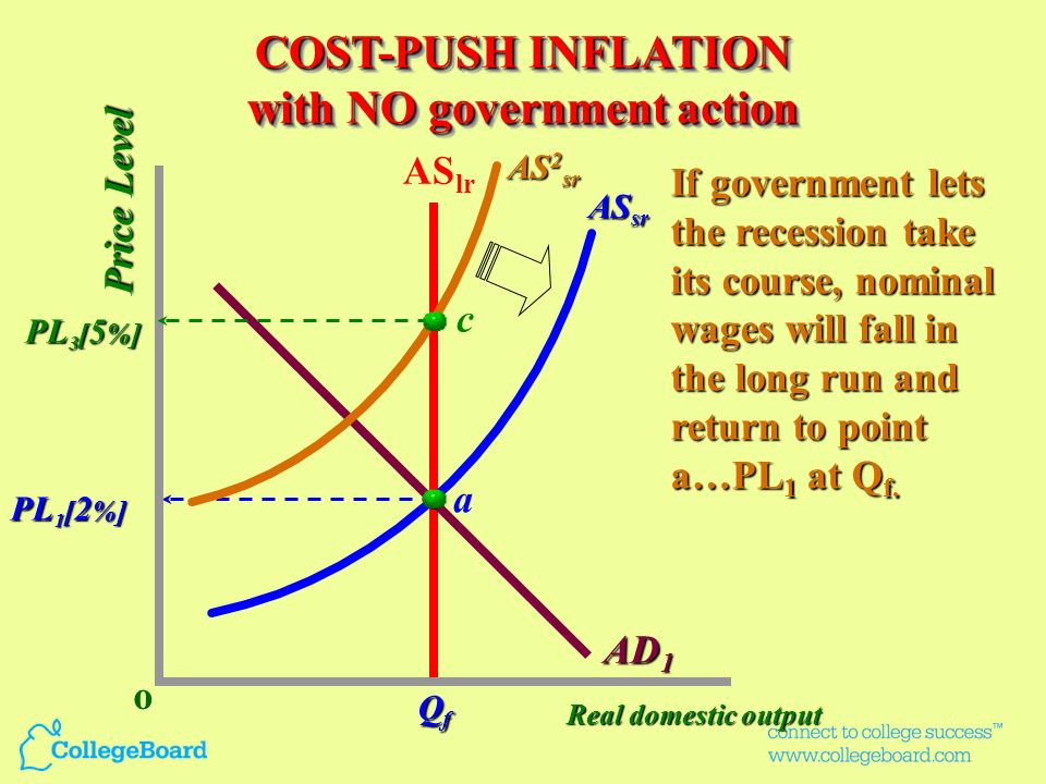 COST-PUSH INFLATION with government action COST-PUSH INFLATION with government action If government stimulates AD to dotted line, an inflationary spir