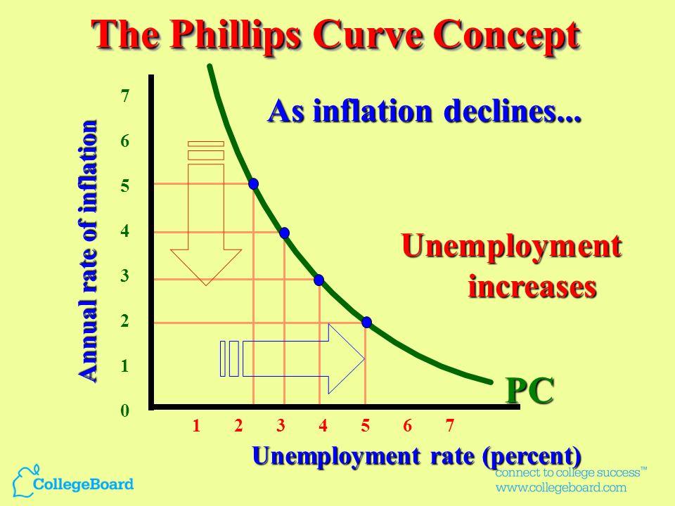 o PL 3 [ 2 %] AS 2 sr AS lr AD 2 a QfQfQfQf Price Level Real domestic output b PL 2 [ 3 %] AD 1 Y2Y2Y2Y2 c AS 1 sr PL 1 [ 5 %] RecessionRecession This