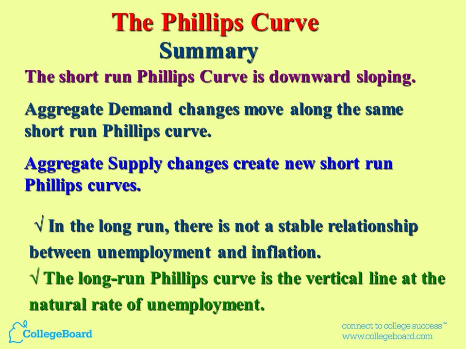 Annual rate of inflation Unemployment rate (percent) 7654321076543210 1 2 3 4 5 6 7 As inflation declines... The Phillips Curve Concept Unemploymentin