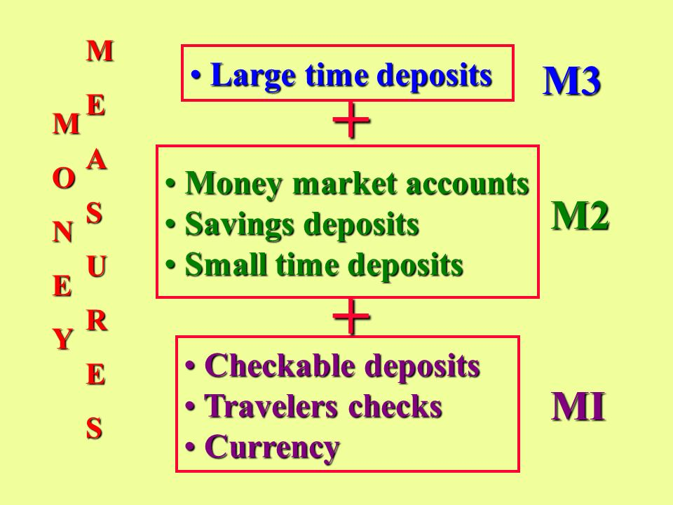 Crowding Out Effect Real Interest Rate, (percent) Quantity of Loanable Funds i% D LF 0 S Increased demand for loanable funds by government raises the