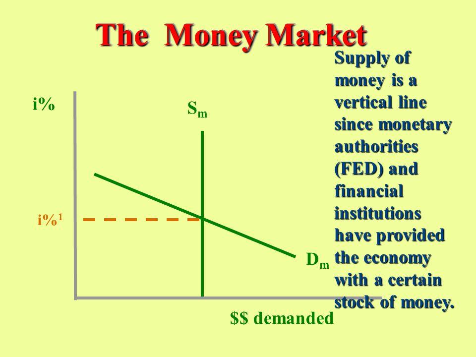 MI Checkable deposits Checkable deposits Travelers checks Travelers checks Currency Currency Money market accounts Money market accounts Savings depos