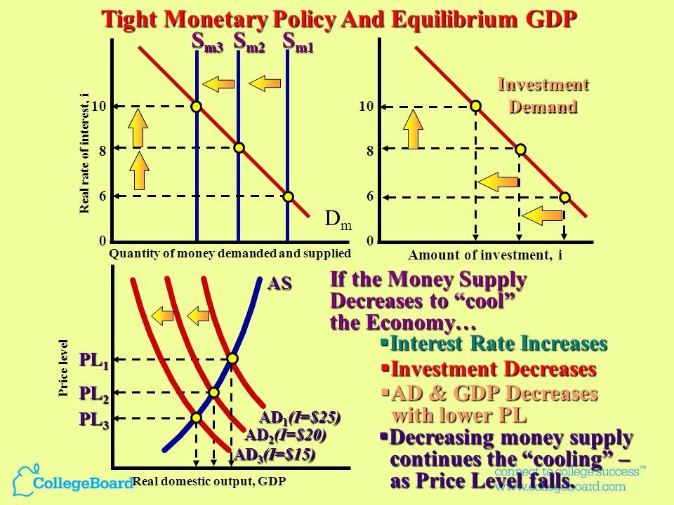 MS i% I n C AD PL RGDP Tight Money Goal: Restrict credit; decrease the money supply Tight money is reinforced by the Net Export Effect