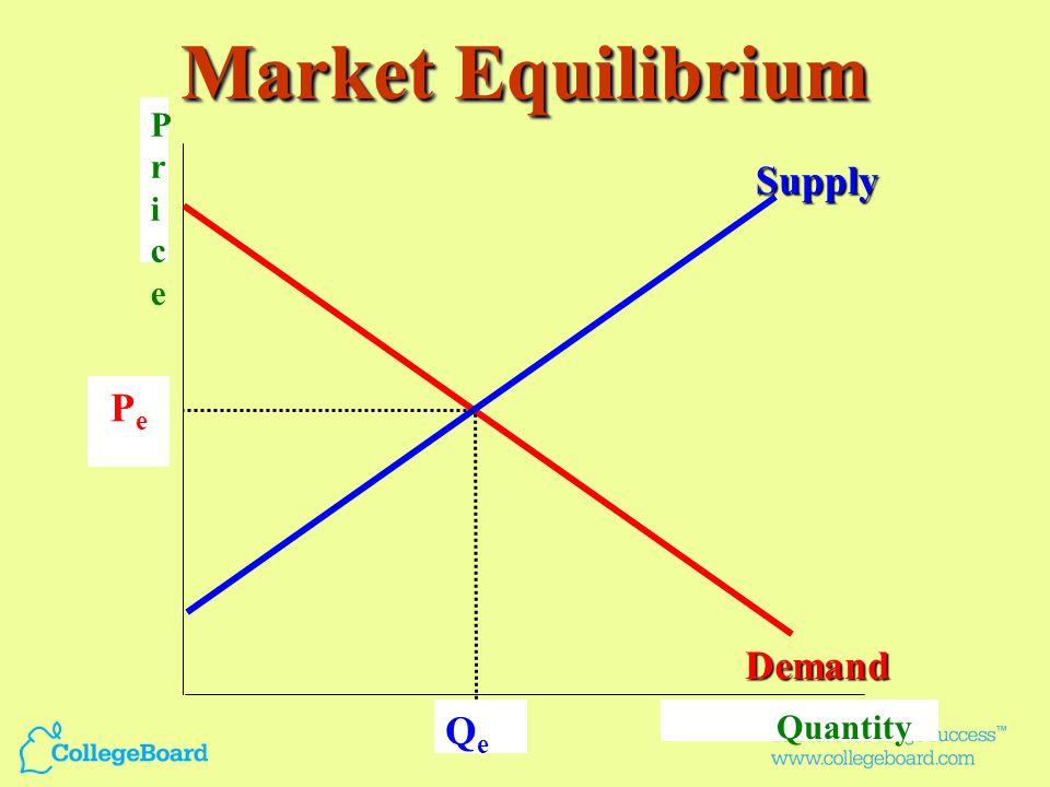 Production Possibility Curve A C F B D E W Capital goods Consumer goods B2B2 D Capital goods Consumer goods D2D2 B