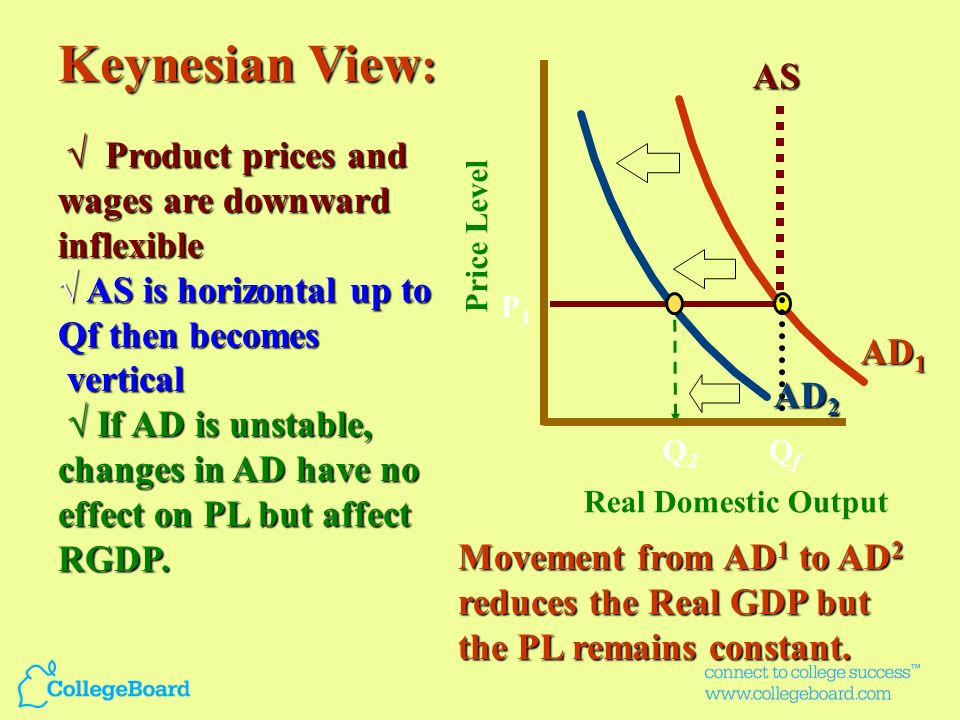 Classical View: AS is vertical and determines the output at Q f AS is vertical and determines the output at Q f AD is stable and determines the price