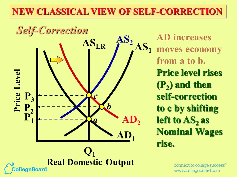 Keynesian View : Product prices and wages are downward inflexible Product prices and wages are downward inflexible AS is horizontal up to Qf then beco