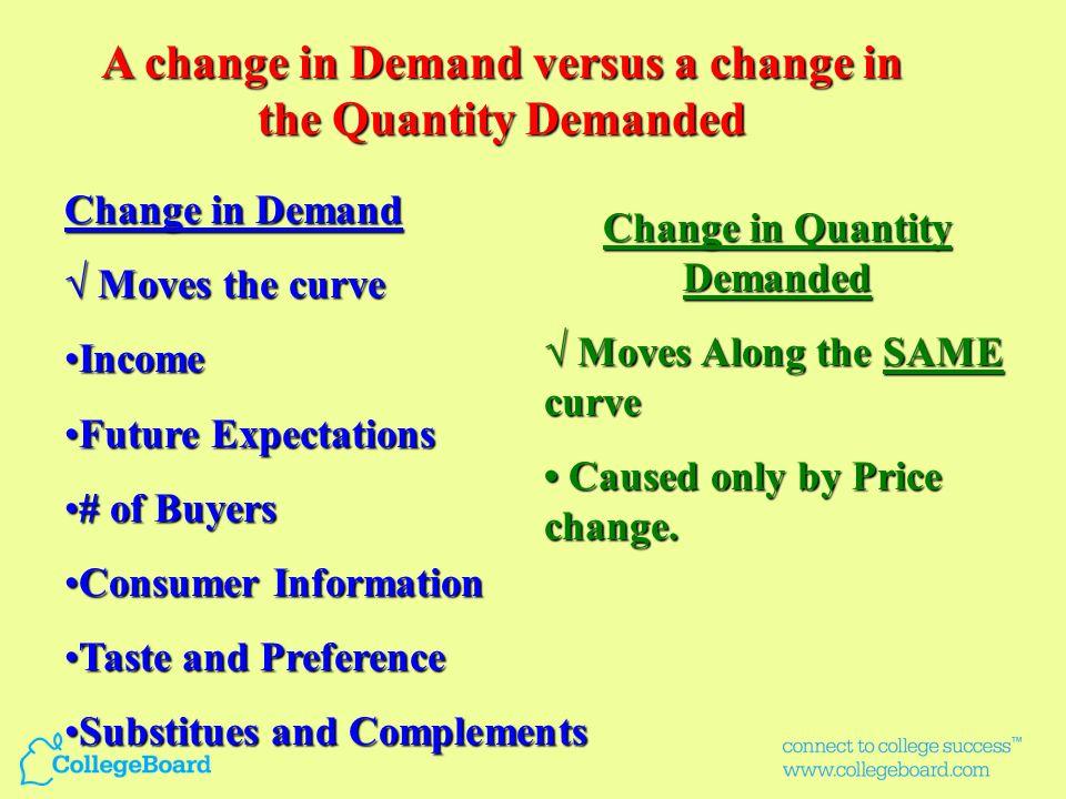 Market Equilibrium Demand Supply PePe QeQe Quantity PricePrice