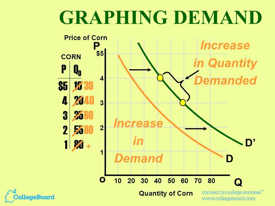 P Q o $5 4 3 2 1 PQDQD $5 4 3 2 1 10 20 35 55 80 D Price of Corn Quantity of Corn CORN 10 20 30 40 50 60 70 80 Price Change