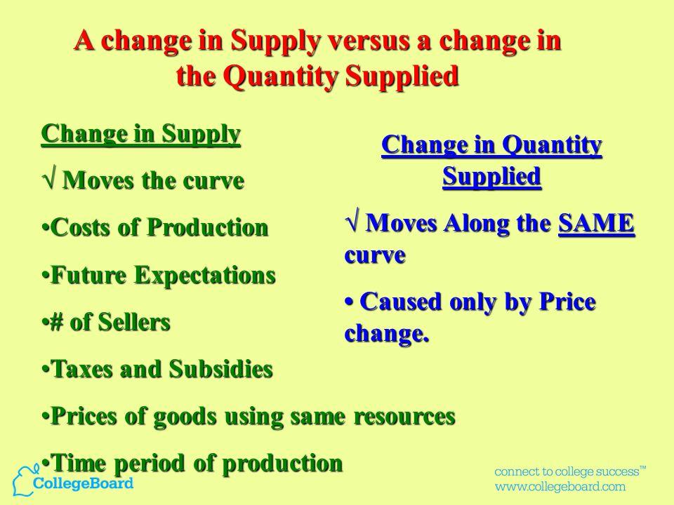 P Q o $5 4 3 2 1 PQDQD $5 4 3 2 1 D Price of Corn Quantity of Corn CORN 10 20 30 40 50 60 70 80 D Increase in Demand Increase in Quantity Demanded 10