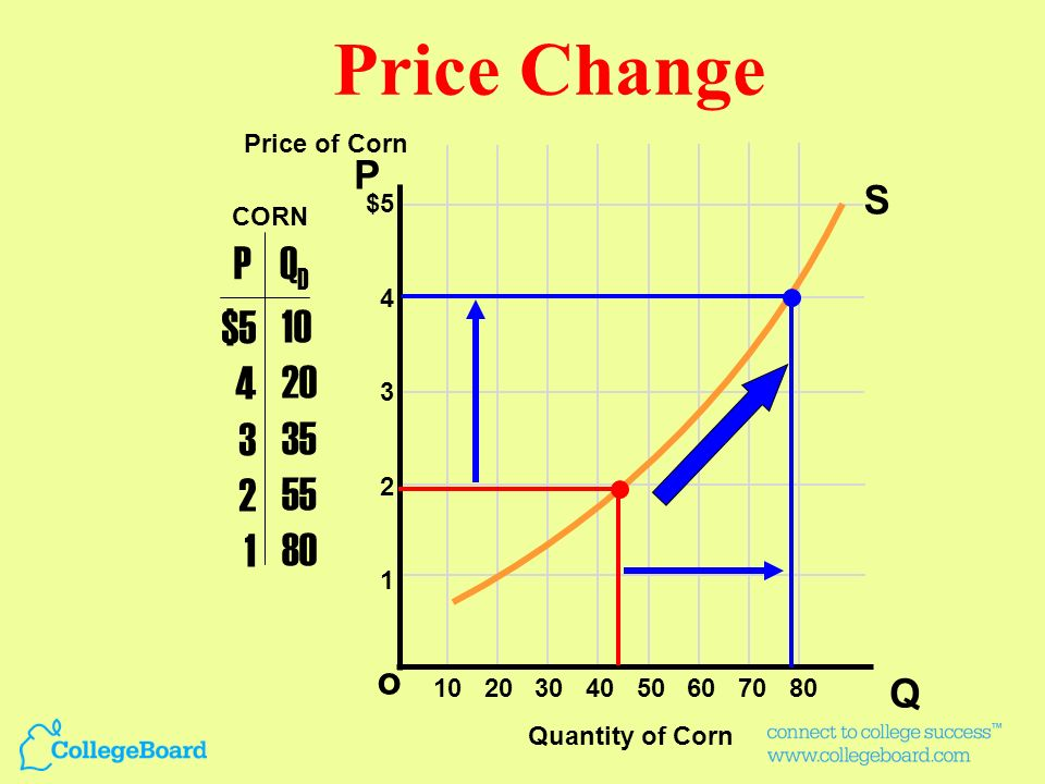 A change in Supply versus a change in the Quantity Supplied Change in Supply Moves the curve Moves the curve Costs of ProductionCosts of Production Fu