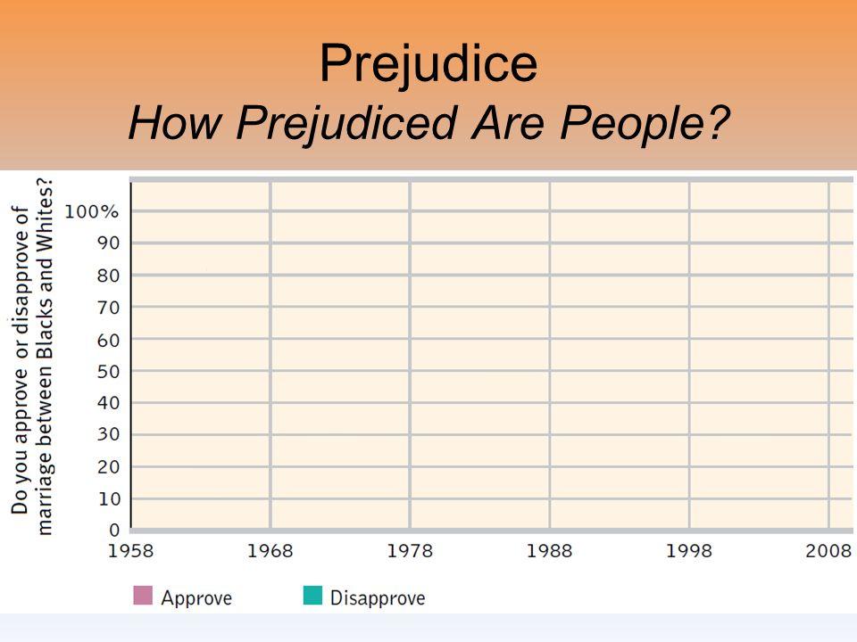 Prejudice How Prejudiced Are People?