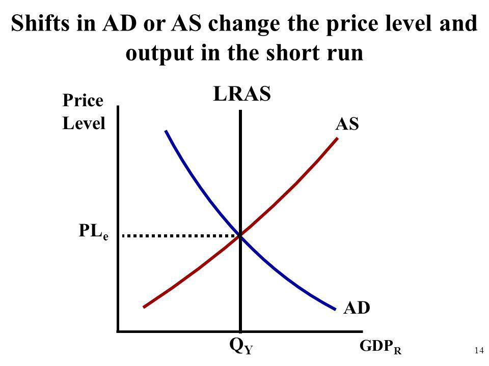 Price Level 14 AD AS Shifts in AD or AS change the price level and output in the short run GDP R QYQY PL e LRAS