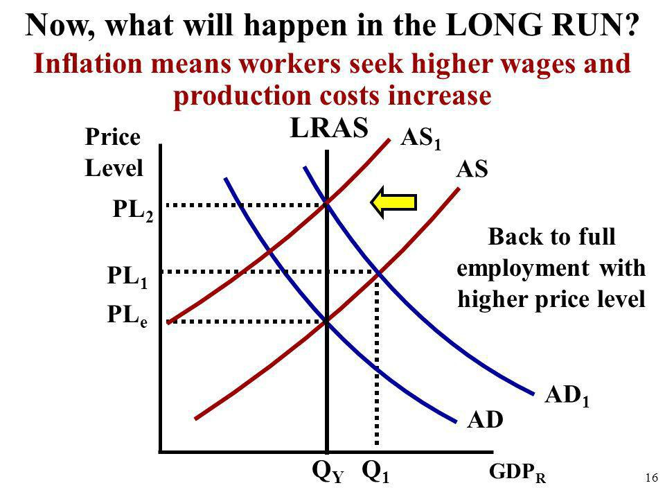 Price Level 16 AD AS Now, what will happen in the LONG RUN? GDP R QYQY AD 1 PL e PL 1 Q1Q1 LRAS Inflation means workers seek higher wages and producti