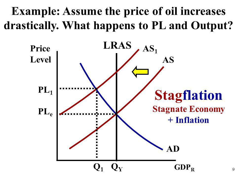 Price Level 9 AD AS GDP R QYQY PL e PL 1 Q1Q1 LRAS AS 1 Stagflation Stagnate Economy + Inflation Example: Assume the price of oil increases drasticall