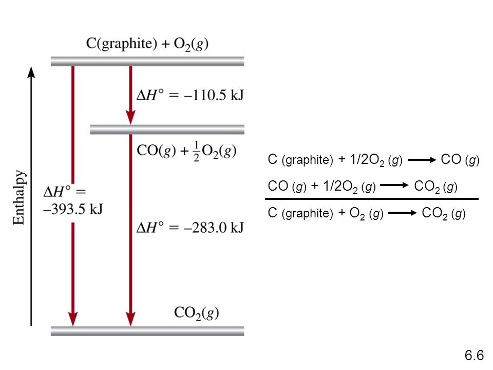 C (graphite) + 1/2O 2 (g) CO (g) CO (g) + 1/2O 2 (g) CO 2 (g) C (graphite) + O 2 (g) CO 2 (g) 6.6