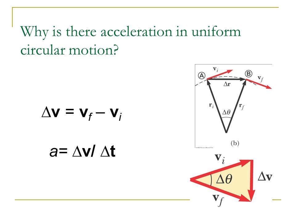 Why is there acceleration in uniform circular motion? v = v f – v i a= v/ t