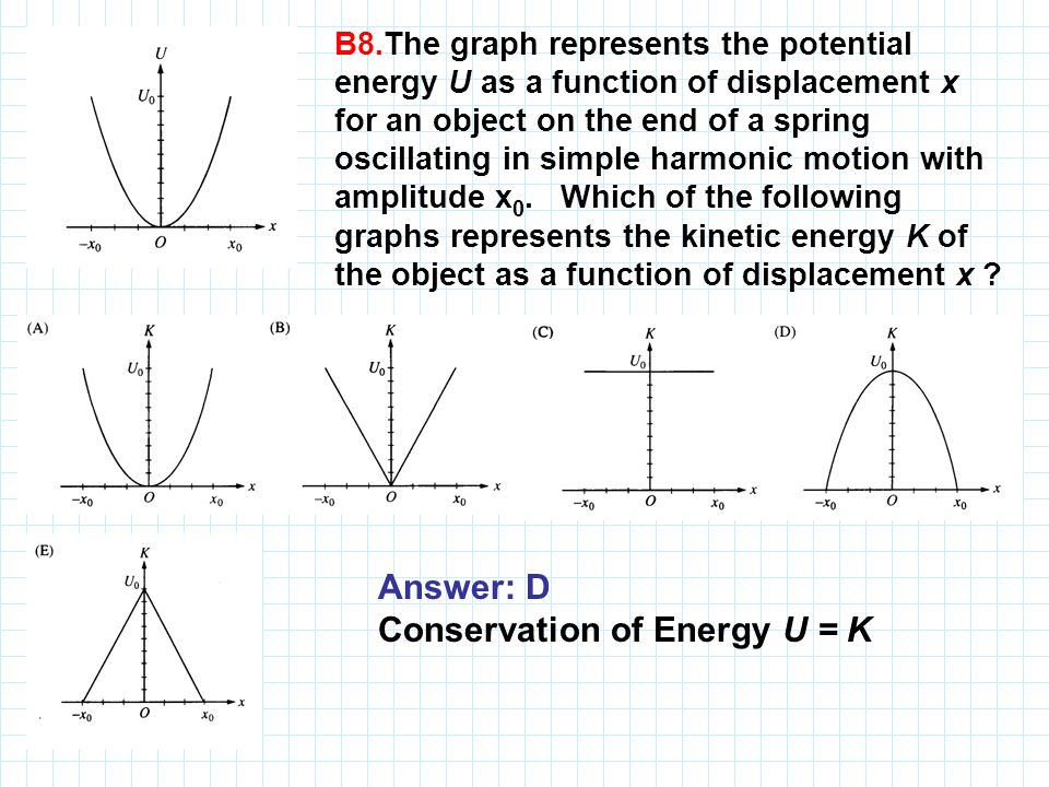B8.The graph represents the potential energy U as a function of displacement x for an object on the end of a spring oscillating in simple harmonic mot
